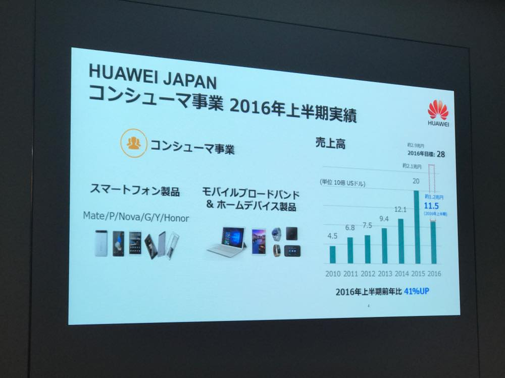 huawei-event6
